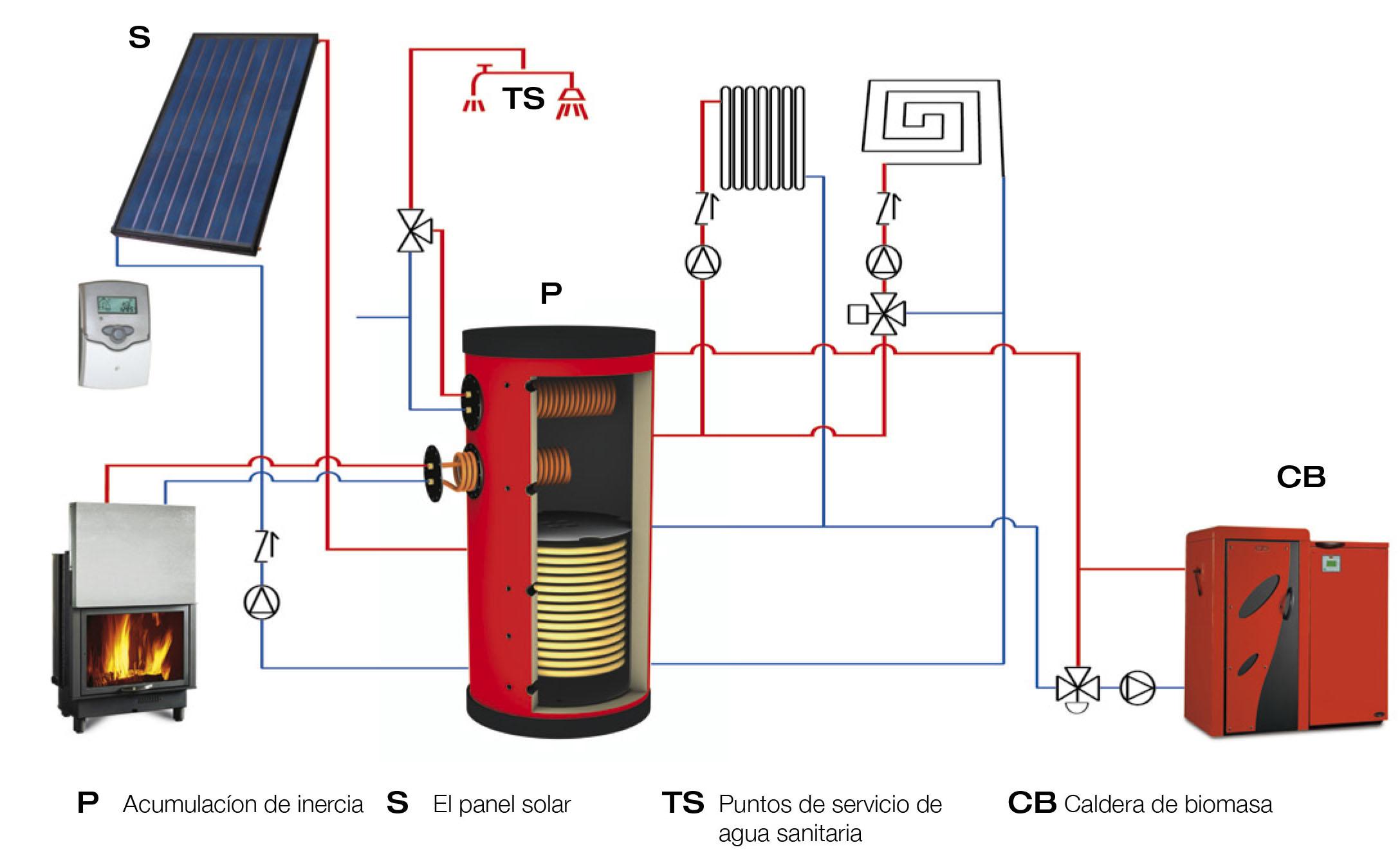Sistema casa demigen energias renovables for Calderas de lena para radiadores de agua