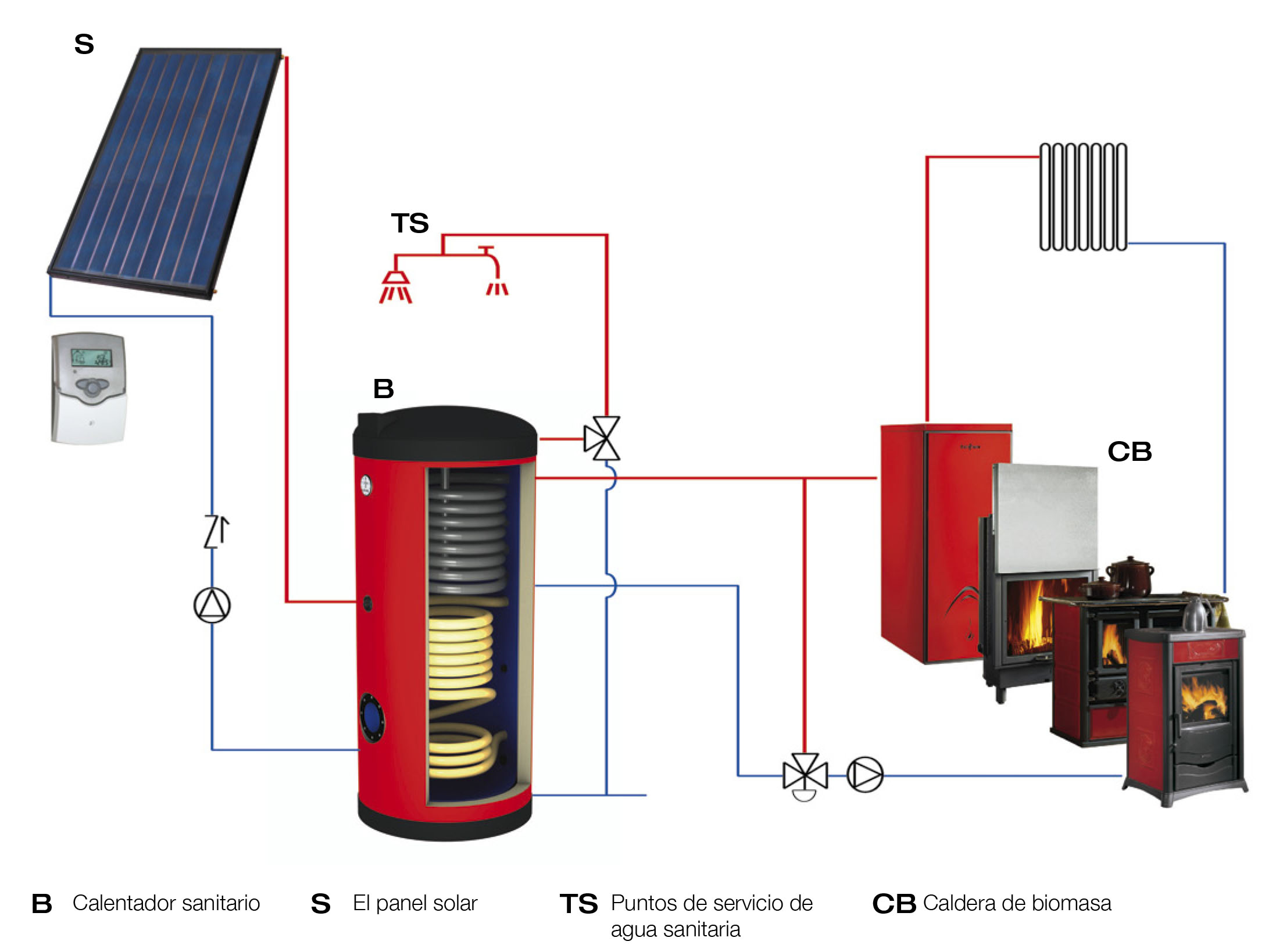 Calderas de le a para calefaccion y agua sanitaria un - Caldera de calefaccion ...