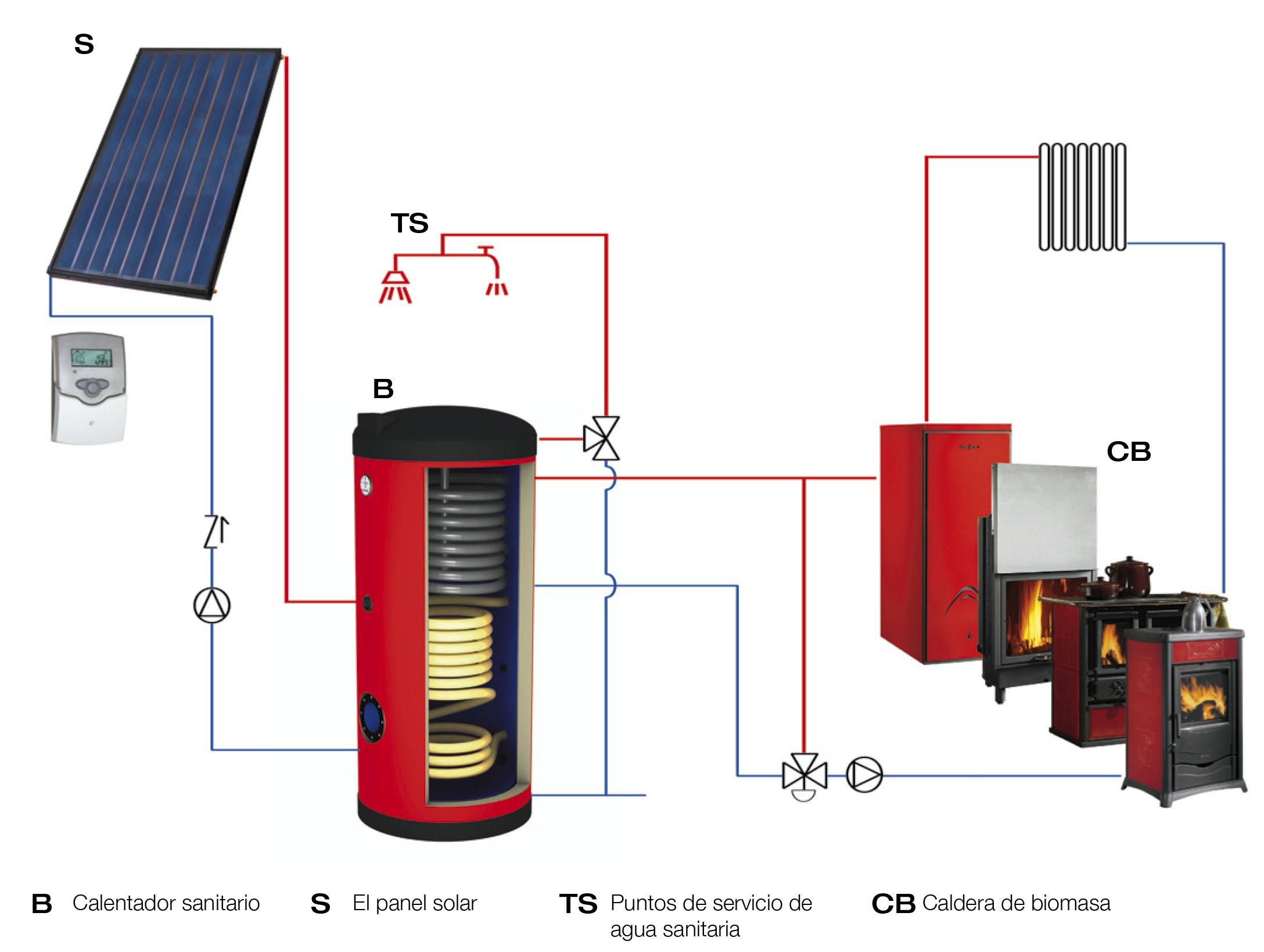 Sistema casa demigen energias renovables for Calderas a lena para calefaccion central